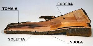 come è fatta una scarpa da uomo